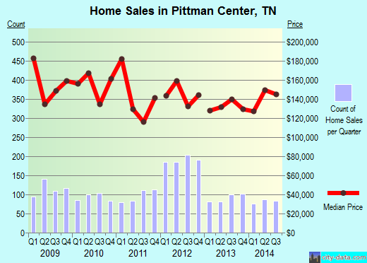 Pittman Center,TN real estate house value index trend