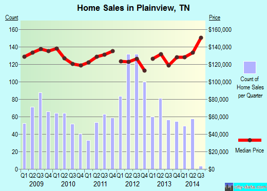 Plainview,TN index of house prices