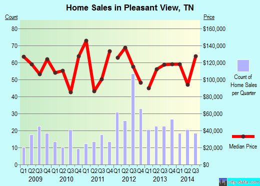 Pleasant View,TN real estate house value index trend