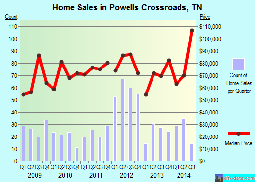Powells Crossroads,TN real estate house value index trend