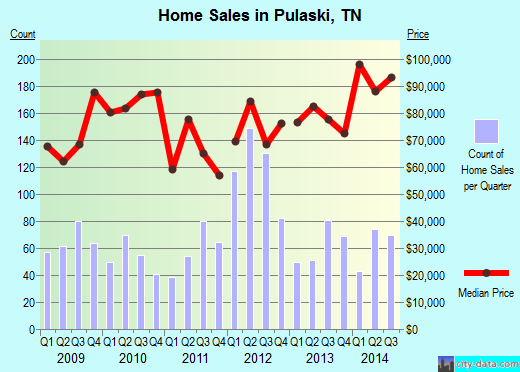 Pulaski,TN real estate house value index trend