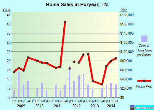Puryear,TN real estate house value index trend