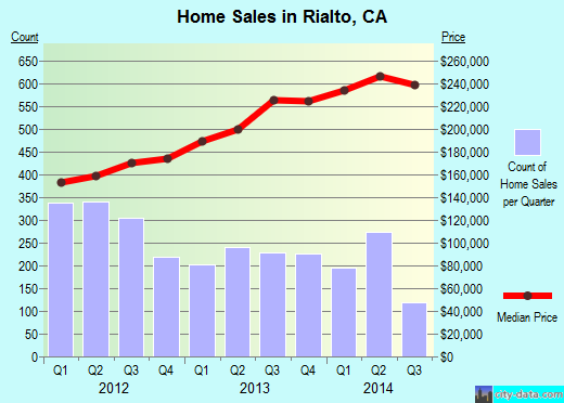 Rialto,CA real estate house value index trend