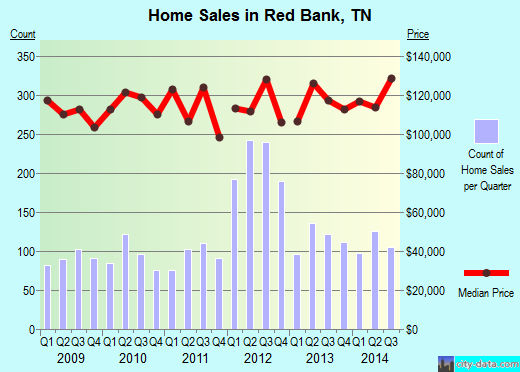 Red Bank,TN real estate house value index trend
