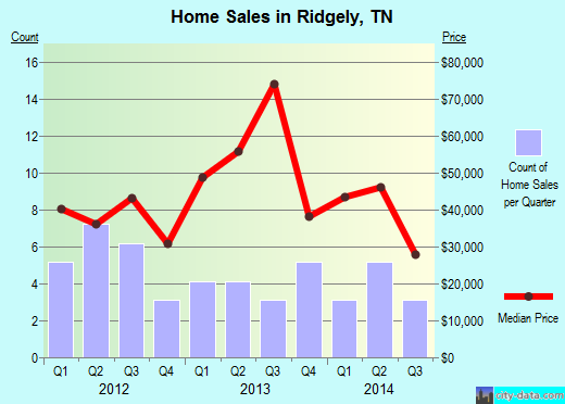 Ridgely,TN real estate house value index trend