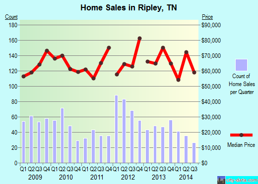 Ripley,TN real estate house value index trend