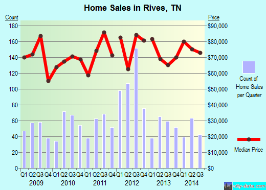 Rives,TN real estate house value index trend