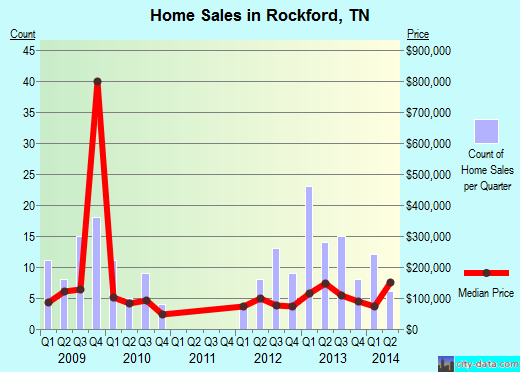 Rockford,TN real estate house value index trend