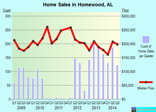 Homewood,AL real estate house value index trend