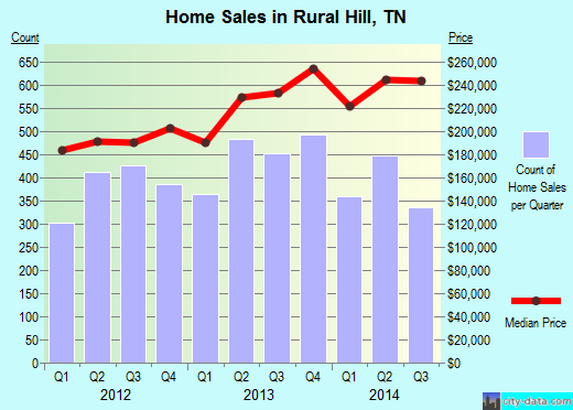 Rural Hill,TN real estate house value index trend