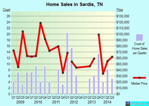 Sardis,TN real estate house value index trend