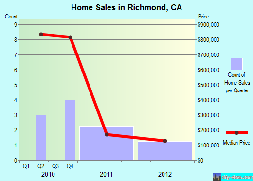Richmond,CA real estate house value index trend