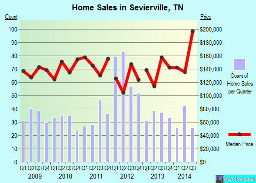 Sevierville,TN real estate house value index trend
