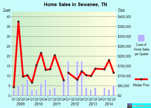 Sewanee,TN real estate house value index trend