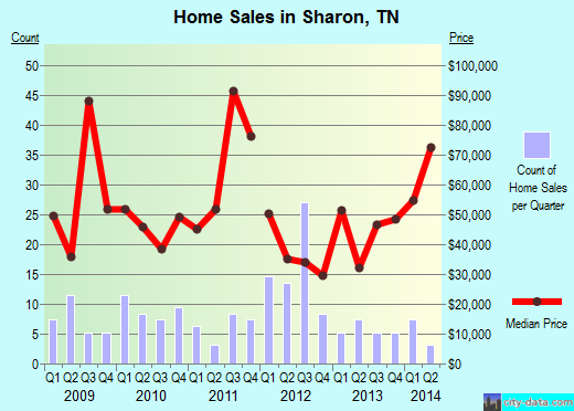 Sharon,TN real estate house value index trend