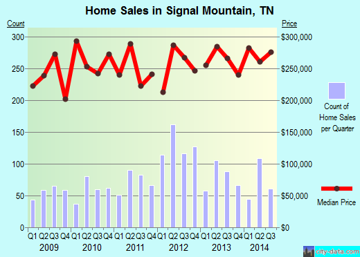 Signal Mountain,TN real estate house value index trend