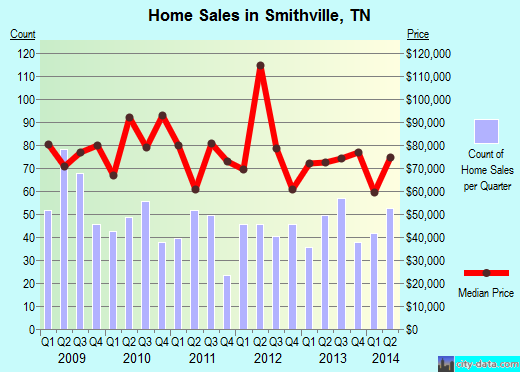 Smithville,TN real estate house value index trend