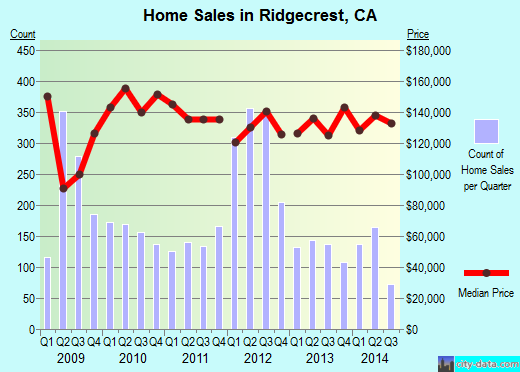 Ridgecrest, CA index of house prices