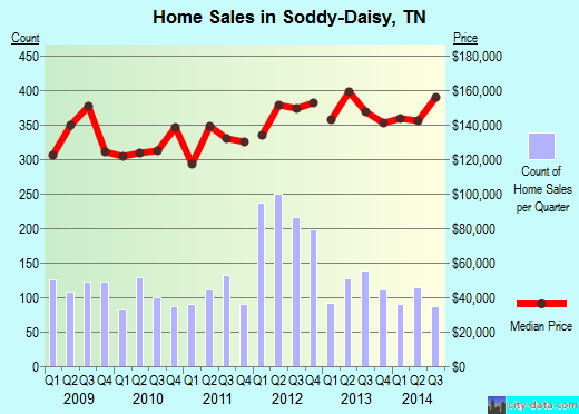 Soddy-Daisy,TN real estate house value index trend