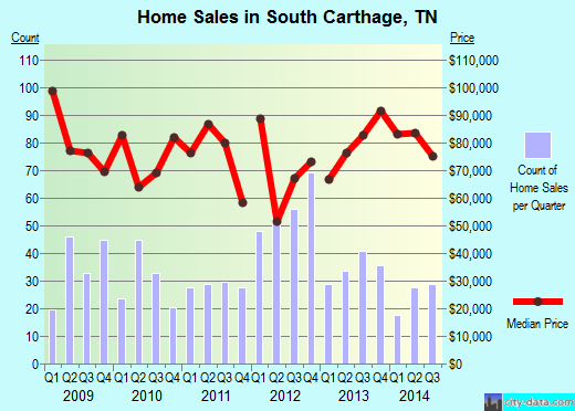 South Carthage,TN real estate house value index trend