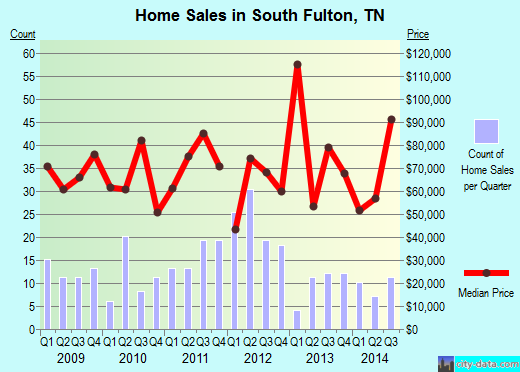 South Fulton,TN real estate house value index trend