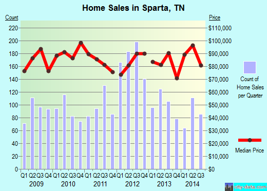 Sparta,TN real estate house value index trend