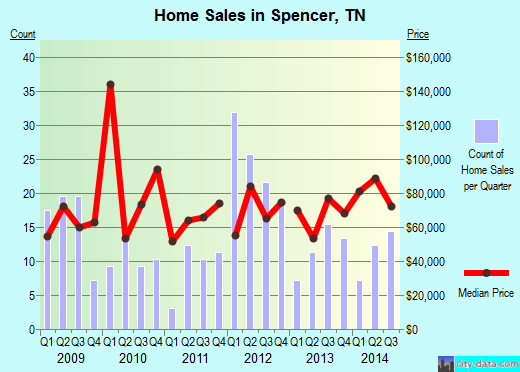 Spencer,TN real estate house value index trend