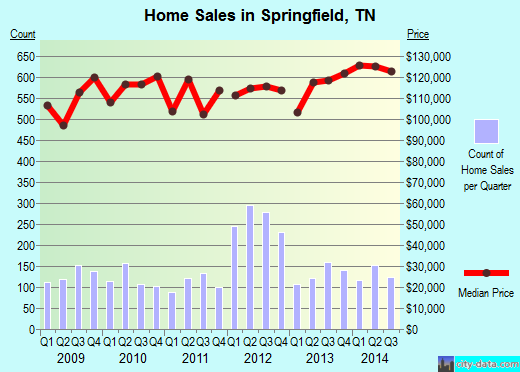 Springfield,TN index of house prices