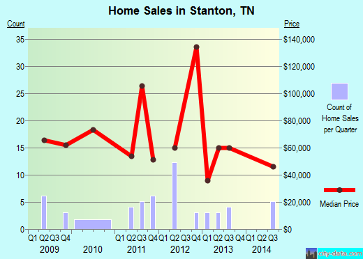 Stanton,TN real estate house value index trend