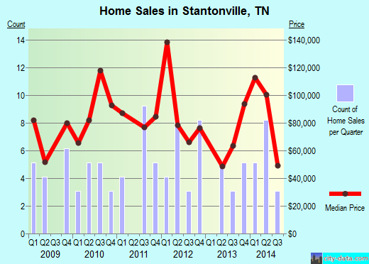 Stantonville,TN real estate house value index trend