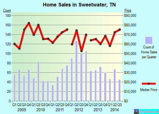 Sweetwater,TN real estate house value index trend