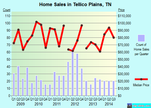 Tellico Plains,TN real estate house value index trend