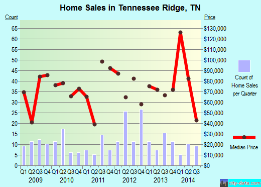 Tennessee Ridge,TN real estate house value index trend