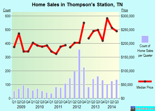 Thompson's Station,TN real estate house value index trend