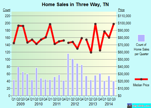 Three Way,TN real estate house value index trend