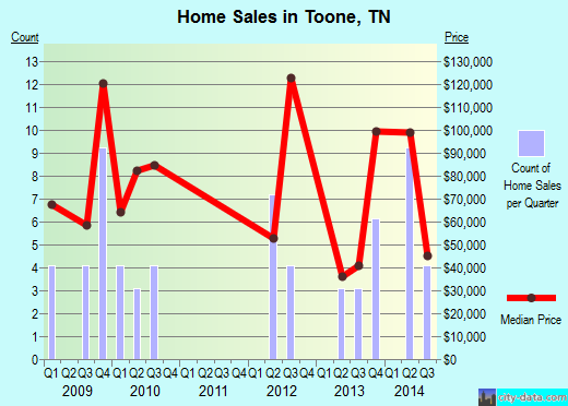 Toone,TN real estate house value index trend