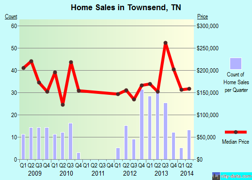 Townsend,TN real estate house value index trend