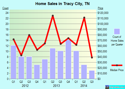 Tracy City,TN real estate house value index trend