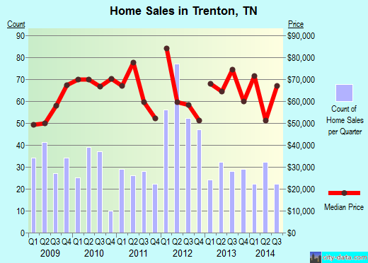 Trenton,TN real estate house value index trend