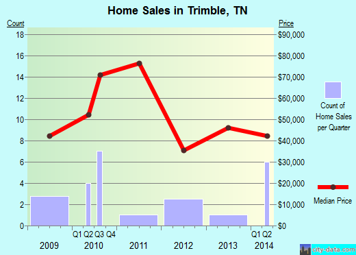 Trimble,TN real estate house value index trend