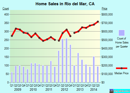 Rio del Mar,CA real estate house value index trend