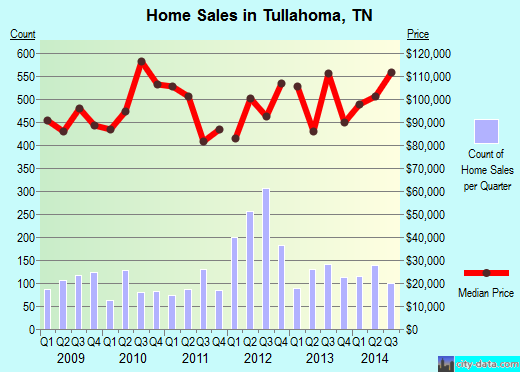 Tullahoma,TN real estate house value index trend