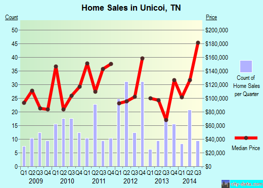 Unicoi,TN real estate house value index trend