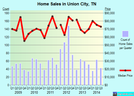 Union City,TN real estate house value index trend