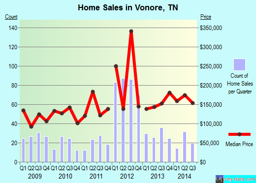 Vonore,TN real estate house value index trend