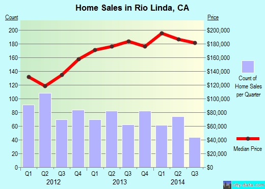 Rio Linda,CA real estate house value index trend