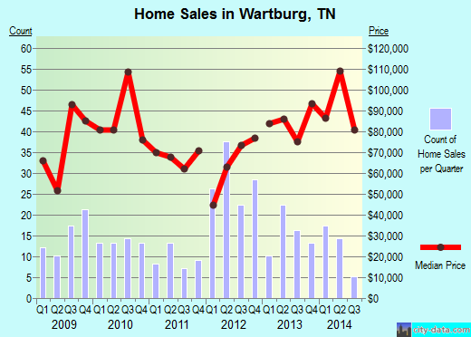 Wartburg,TN real estate house value index trend