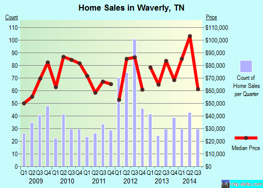 Waverly,TN real estate house value index trend