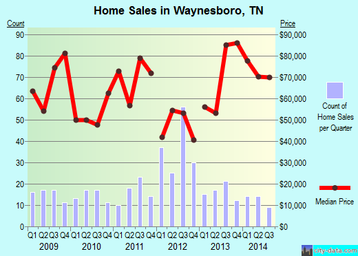 Waynesboro,TN real estate house value index trend