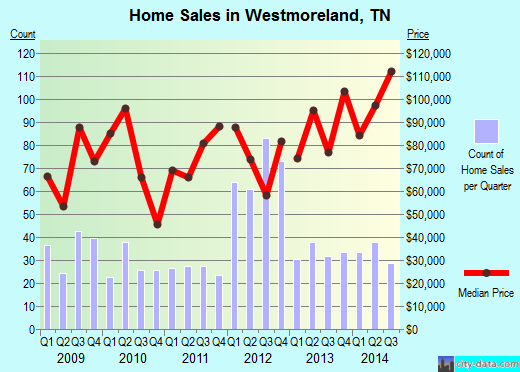 Westmoreland,TN index of house prices